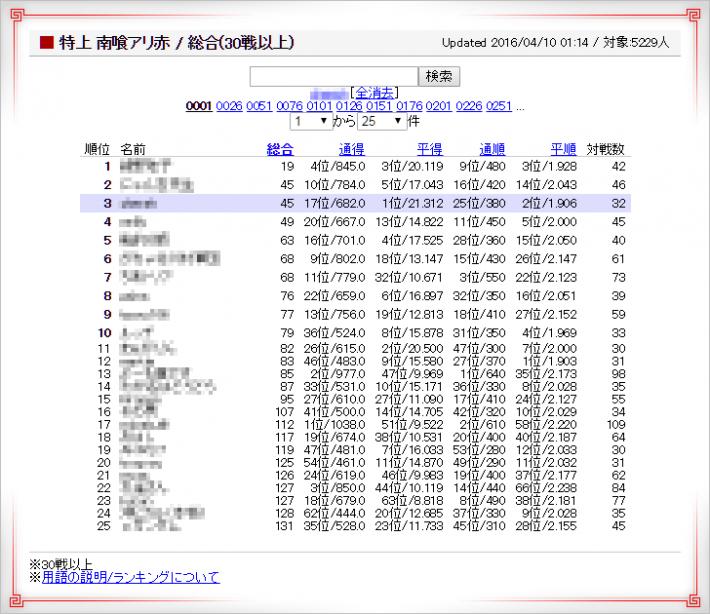 天鳳2014年4月10日特上卓ランキング表