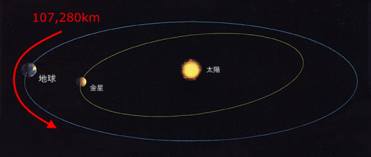 地球の公転速度