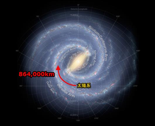 太陽系の公転速度