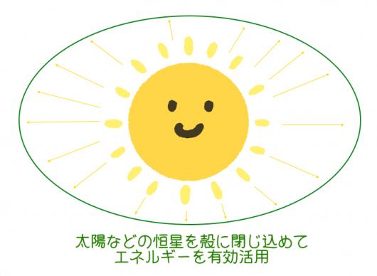 ダイソン球がで太陽を覆った状態の図