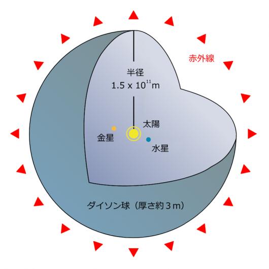 太陽系にダイソン球を構築した場合の想定図