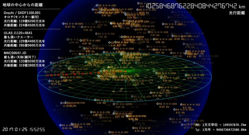 地球と他の惑星・恒星・銀河との距離